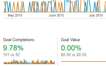 9.78% Landing Page Lead Capture Conversion Rate Increase