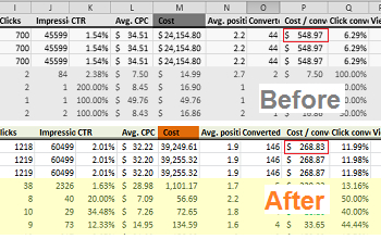 Breakthrough_Google AdWords Management helps save company $500,000 in 1 year