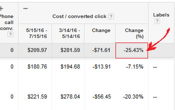 Minor keyword adjustments reduces company cost per lead 25.43%