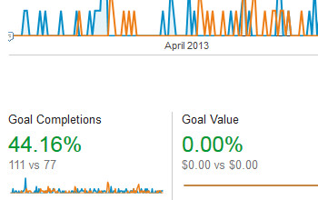 44.16% Landing Page Lead Capture Conversion Rate Increase